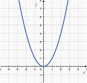 parabola-graph
